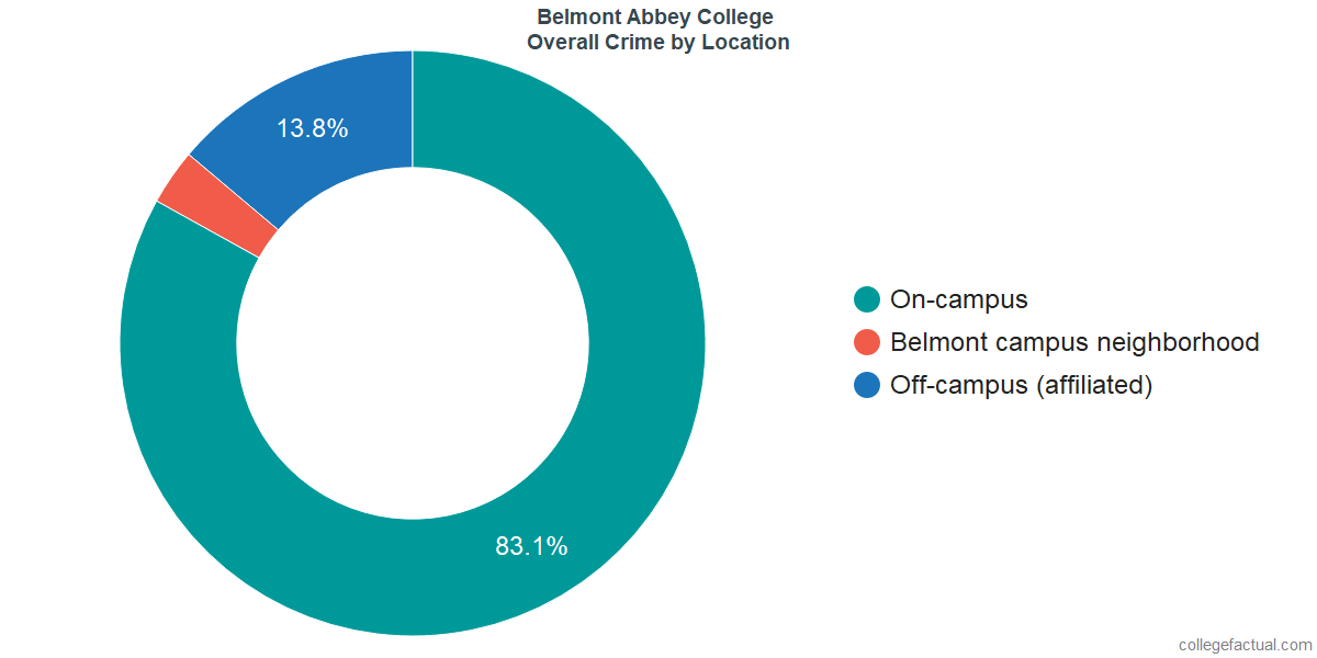 Overall Crime and Safety Incidents at Belmont Abbey College by Location