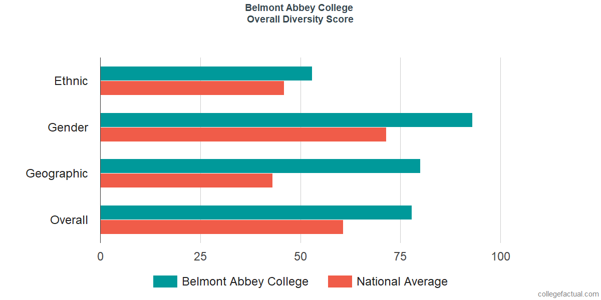 Overall Diversity at Belmont Abbey College