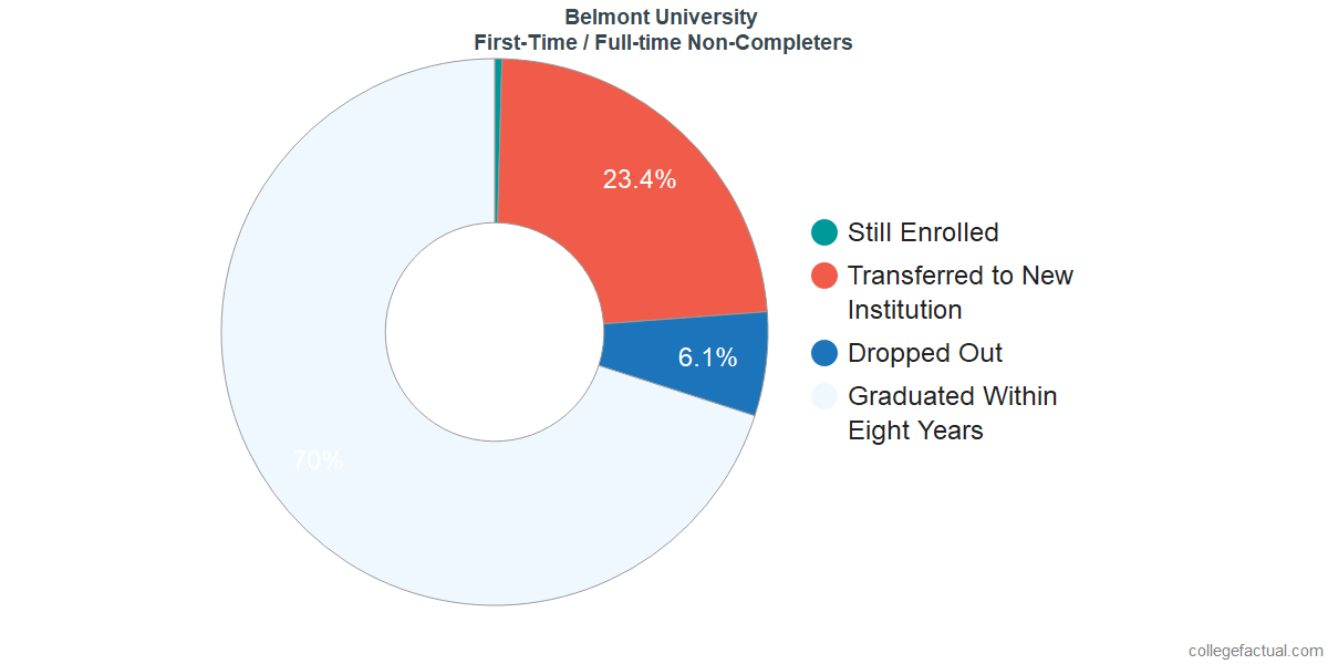 Non-completion rates for first-time / full-time students at Belmont University