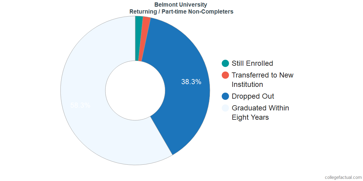 Non-completion rates for returning / part-time students at Belmont University
