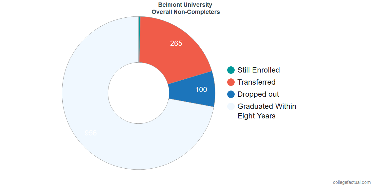 outcomes for students who failed to graduate from Belmont University