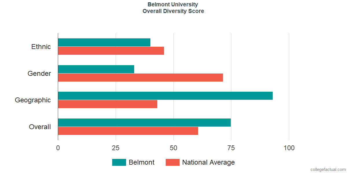 Overall Diversity at Belmont University