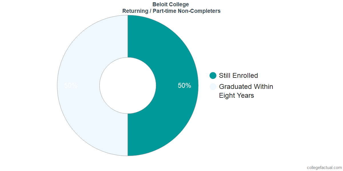 Non-completion rates for returning / part-time students at Beloit College