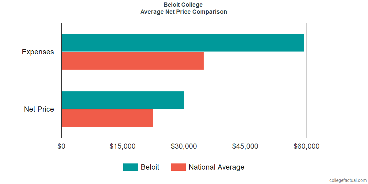 Net Price Comparisons at Beloit College