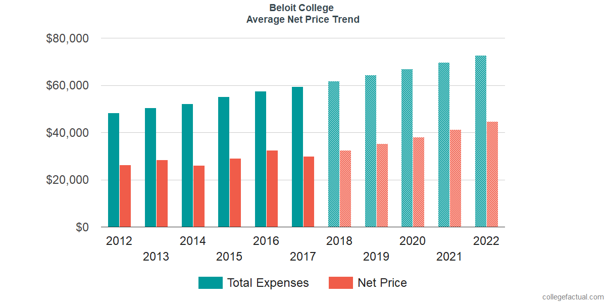 Net Price Trends at Beloit College