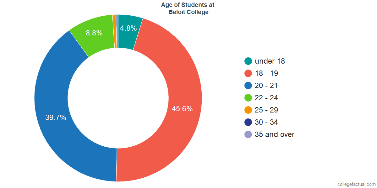 Age of Undergraduates at Beloit College