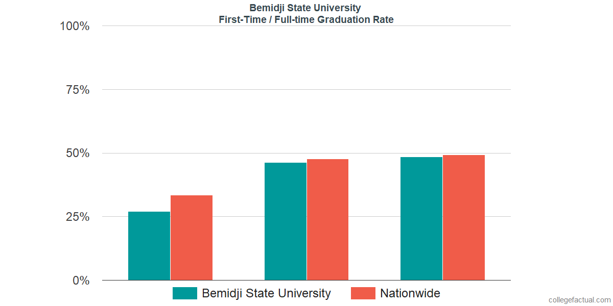 Graduation rates for first-time / full-time students at Bemidji State University