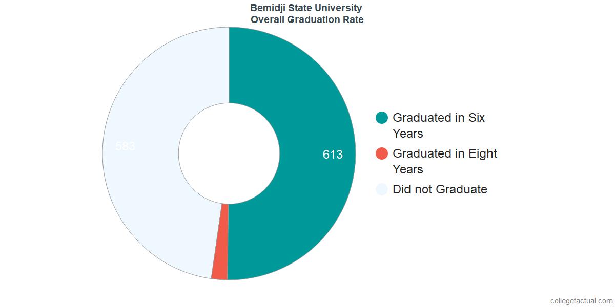 Undergraduate Graduation Rate at Bemidji State University