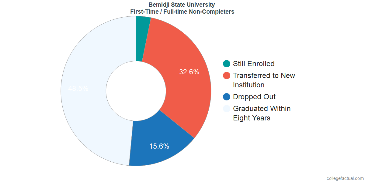 Non-completion rates for first time / full-time students at Bemidji State University
