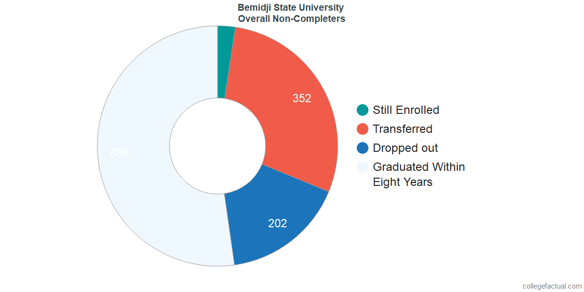dropouts & other students who failed to graduate from Bemidji State University