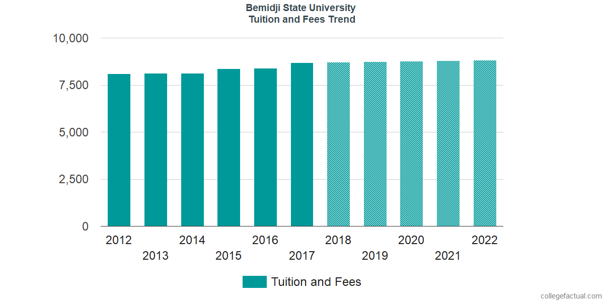 Tuition and Fees Trends at Bemidji State University