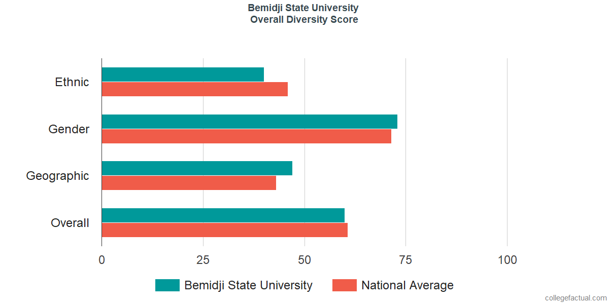 Overall Diversity at Bemidji State University