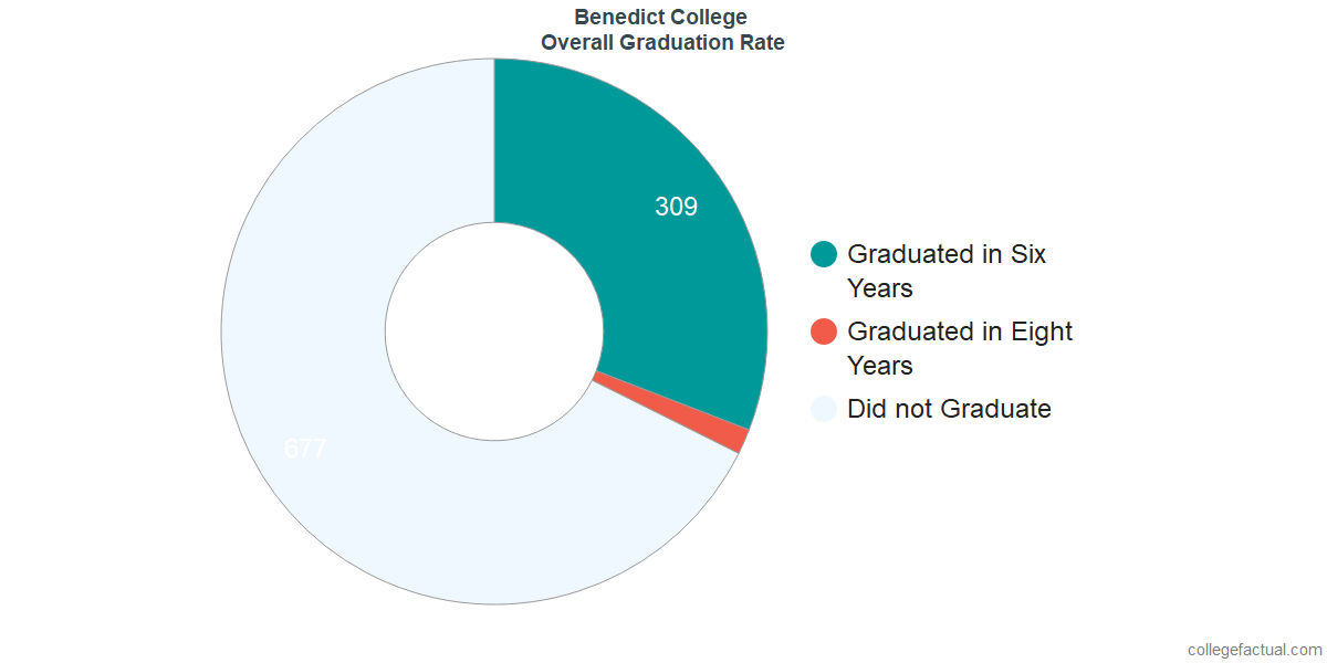 Undergraduate Graduation Rate at Benedict College