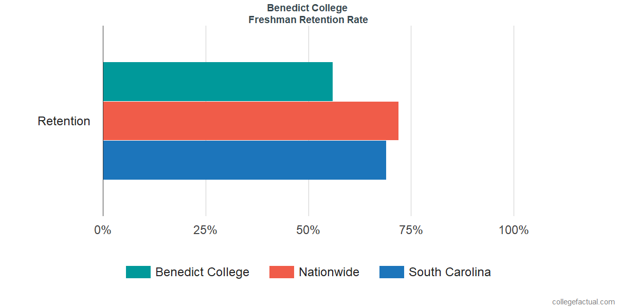 Freshman Retention Rate at Benedict College