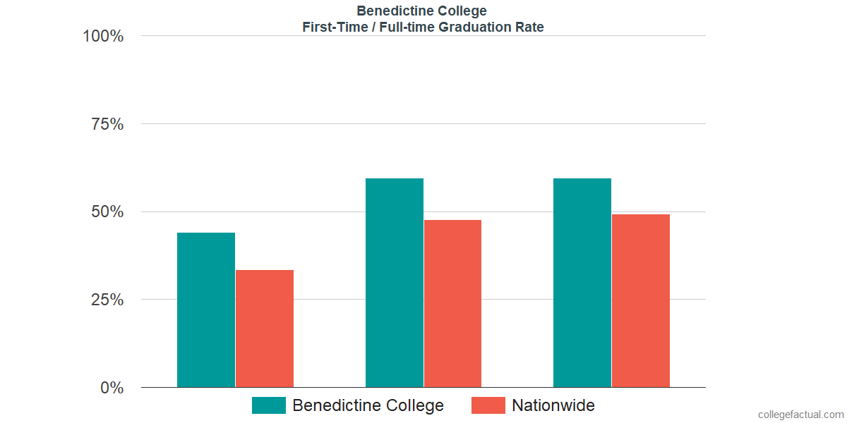 Graduation rates for first-time / full-time students at Benedictine College