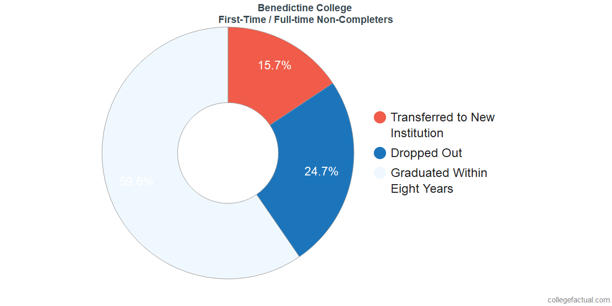 Non-completion rates for first-time / full-time students at Benedictine College