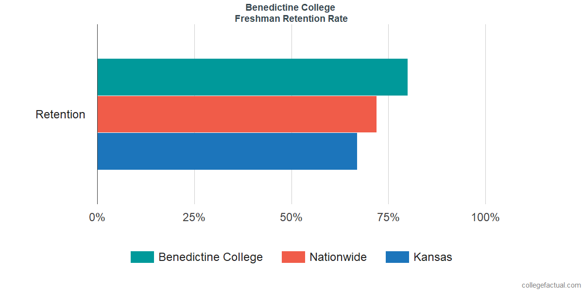 Freshman Retention Rate at Benedictine College