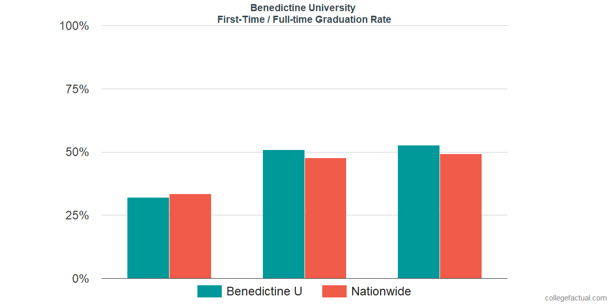 Graduation rates for first-time / full-time students at Benedictine University