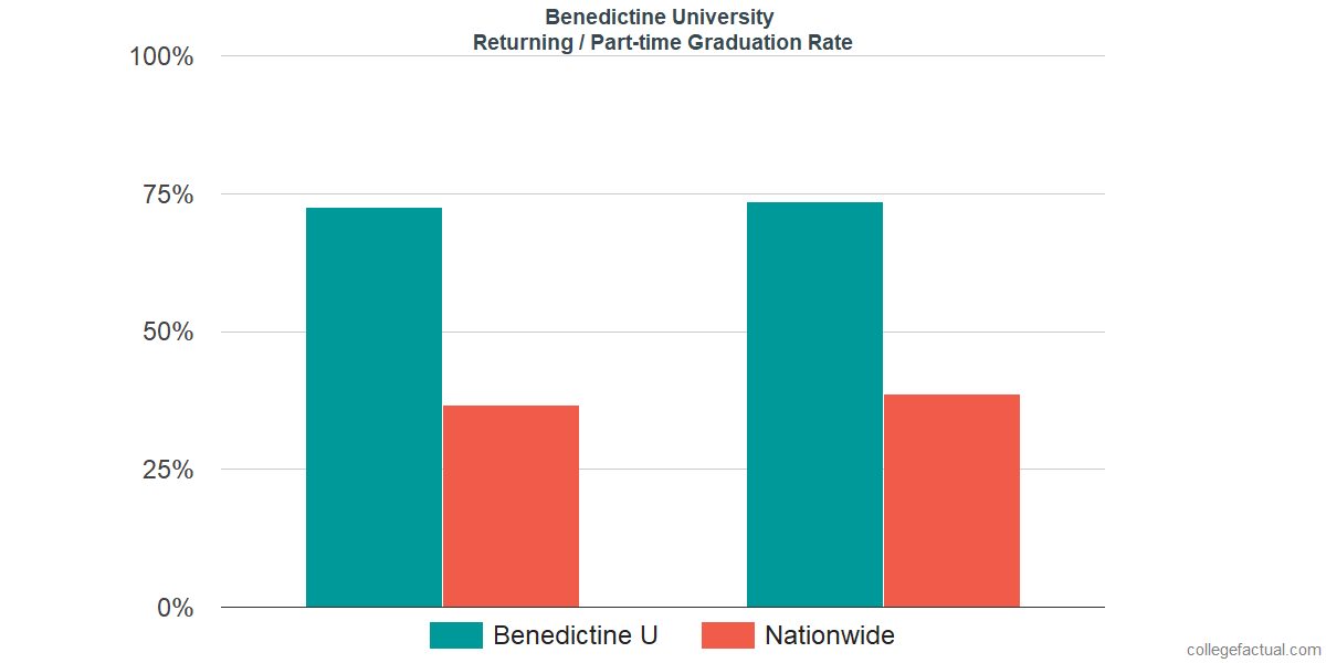 Graduation rates for returning / part-time students at Benedictine University