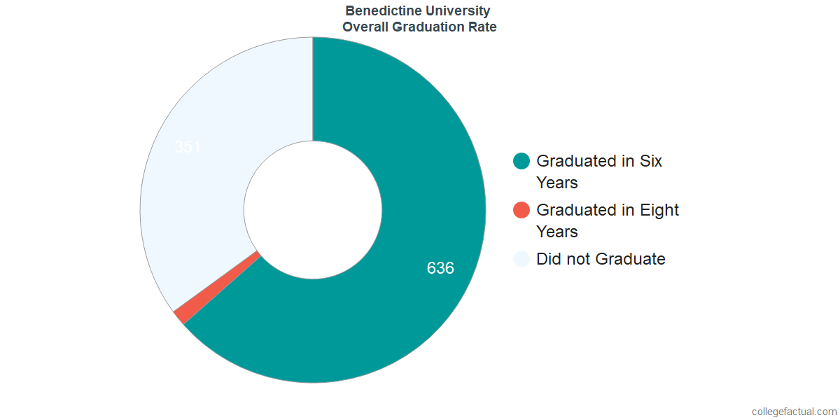 Benedictine UUndergraduate Graduation Rate