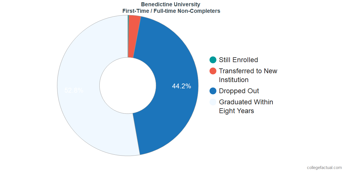 Non-completion rates for first-time / full-time students at Benedictine University