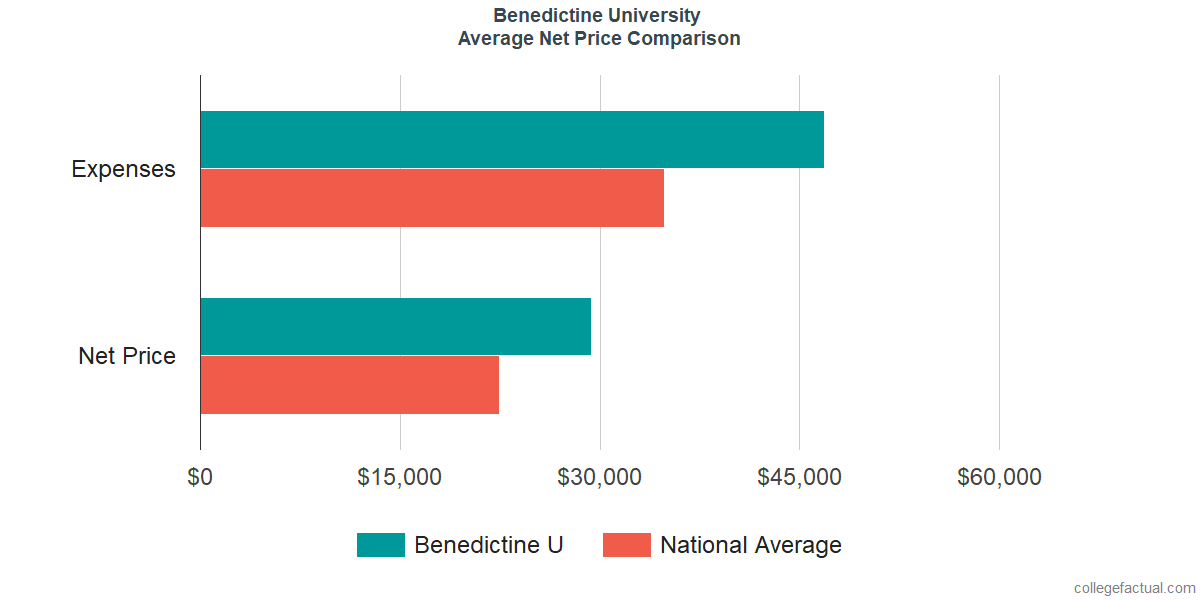 Net Price Comparisons at Benedictine University