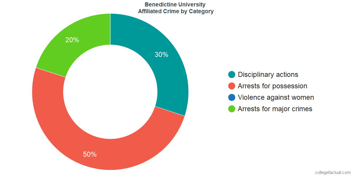 Off-Campus (affiliated) Crime and Safety Incidents at Benedictine University by Category
