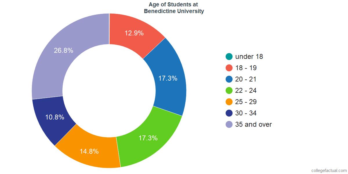 Age of Undergraduates at Benedictine University