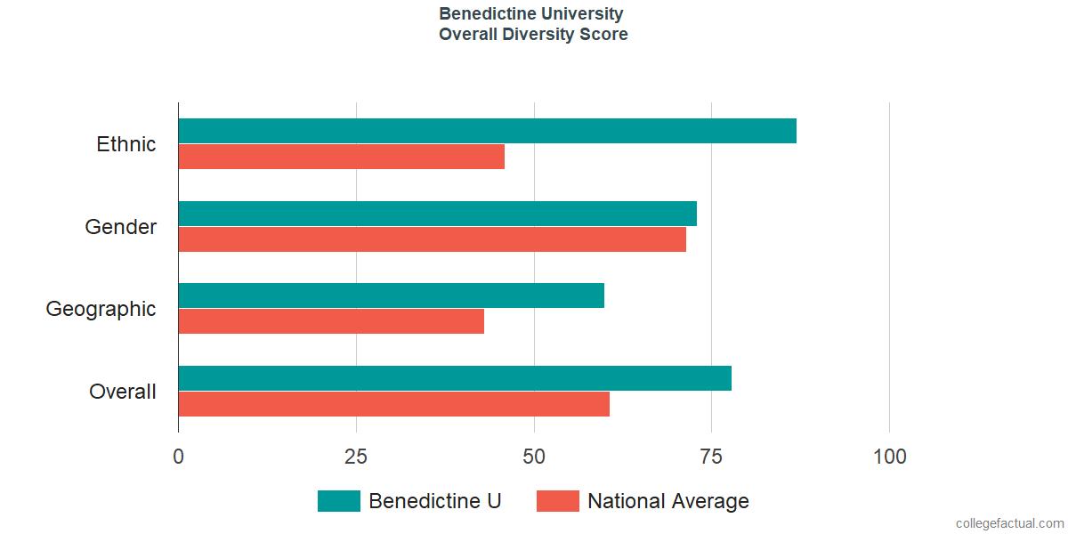 Overall Diversity at Benedictine University