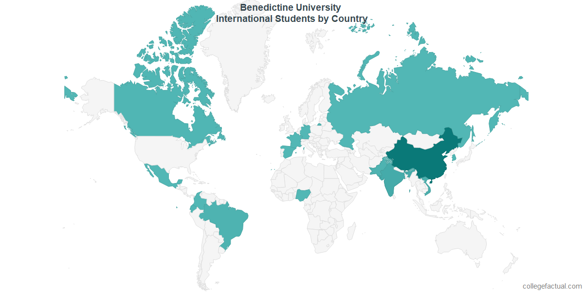 International students by Country attending Benedictine University