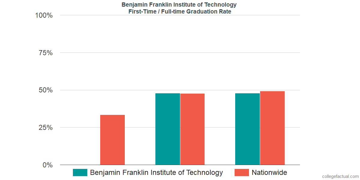 Graduation rates for first-time / full-time students at Benjamin Franklin Institute of Technology