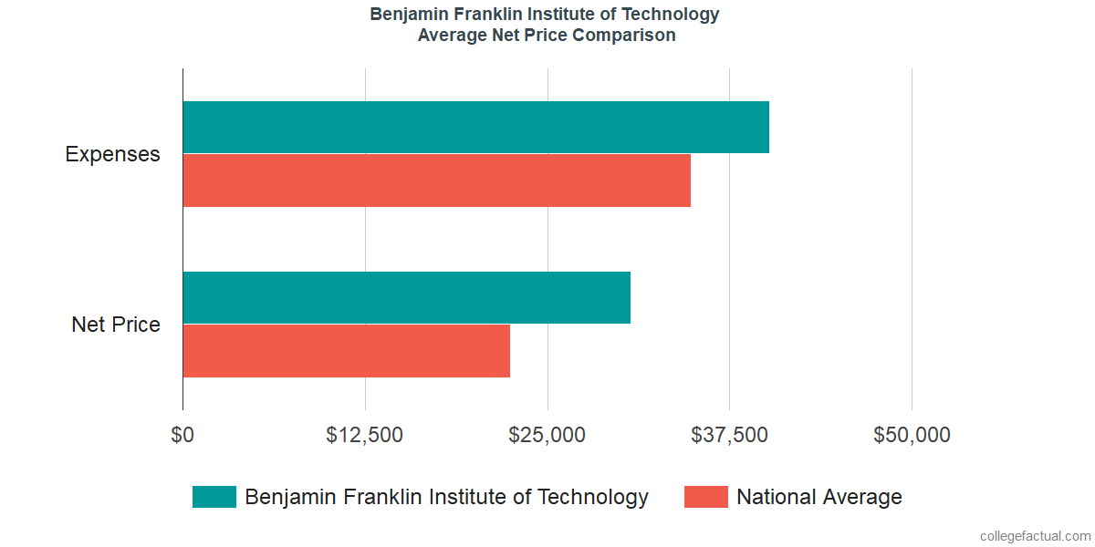 Net Price Comparisons at Benjamin Franklin Institute of Technology