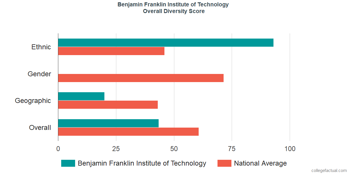 Overall Diversity at Benjamin Franklin Institute of Technology