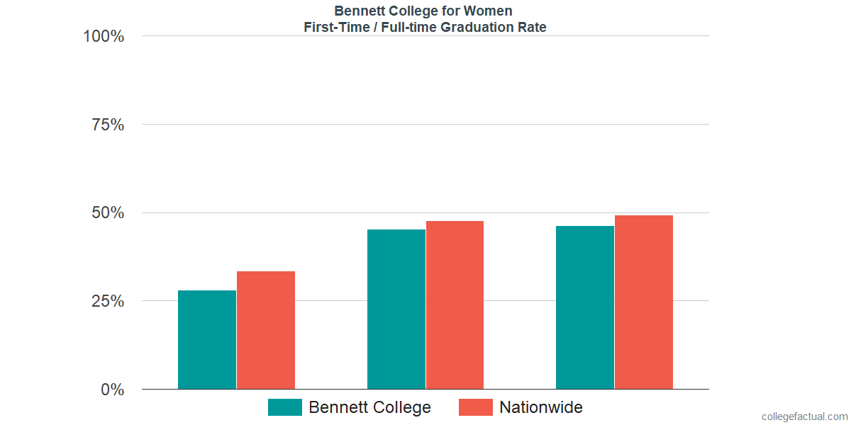 Graduation rates for first-time / full-time students at Bennett College for Women