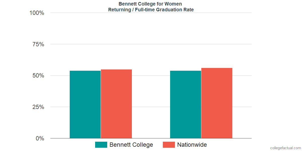 Graduation rates for returning / full-time students at Bennett College for Women
