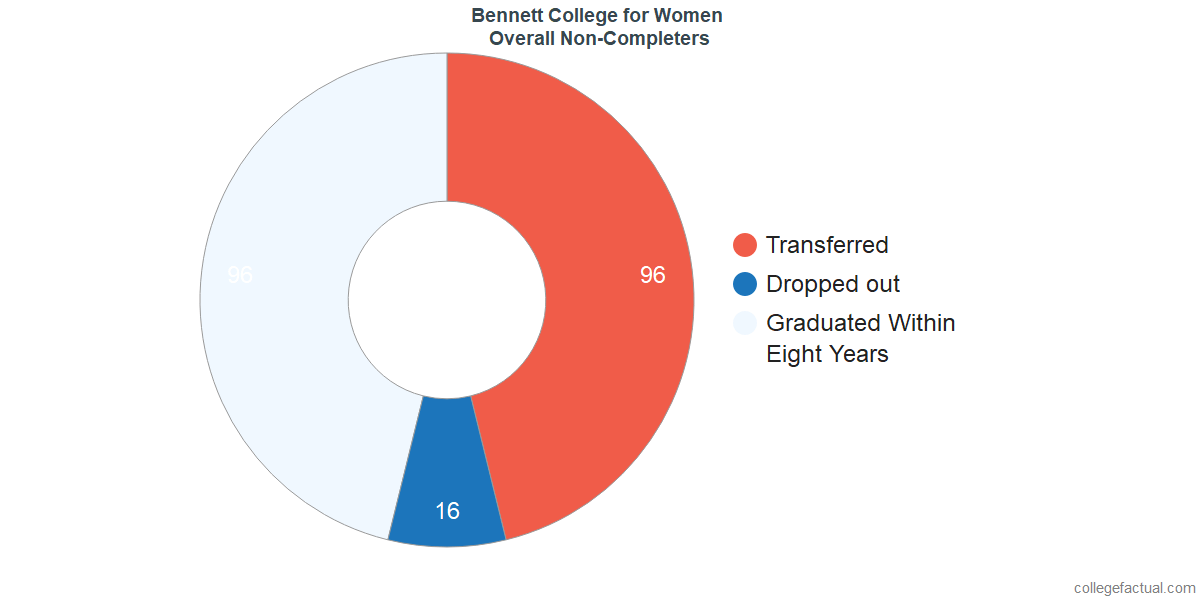 outcomes for students who failed to graduate from Bennett College for Women