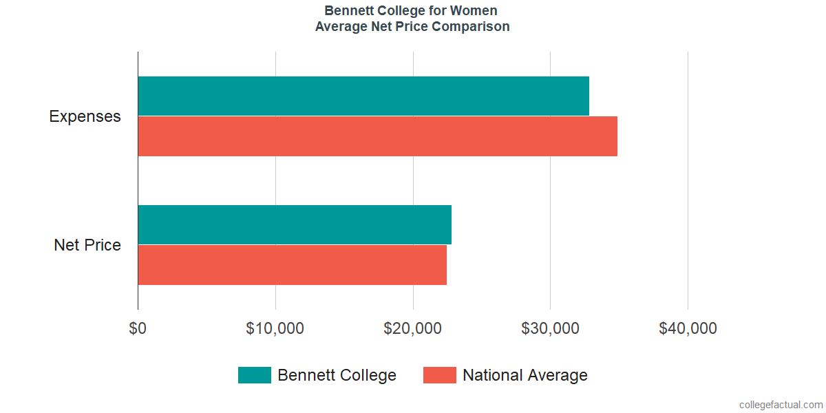 Net Price Comparisons at Bennett College for Women