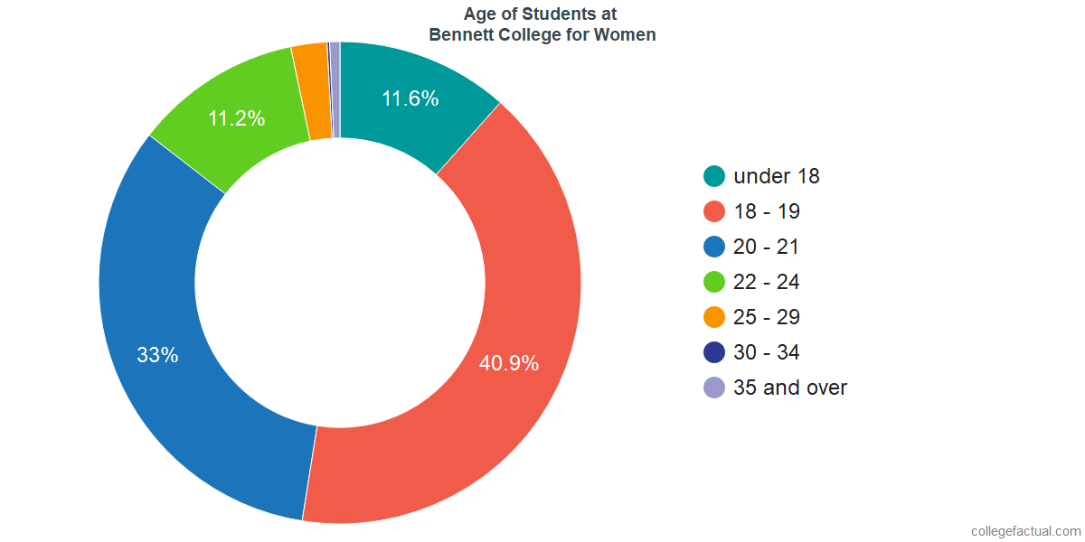 Age of Undergraduates at Bennett College for Women