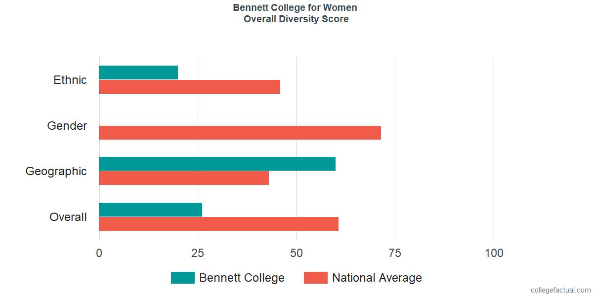 Overall Diversity at Bennett College for Women