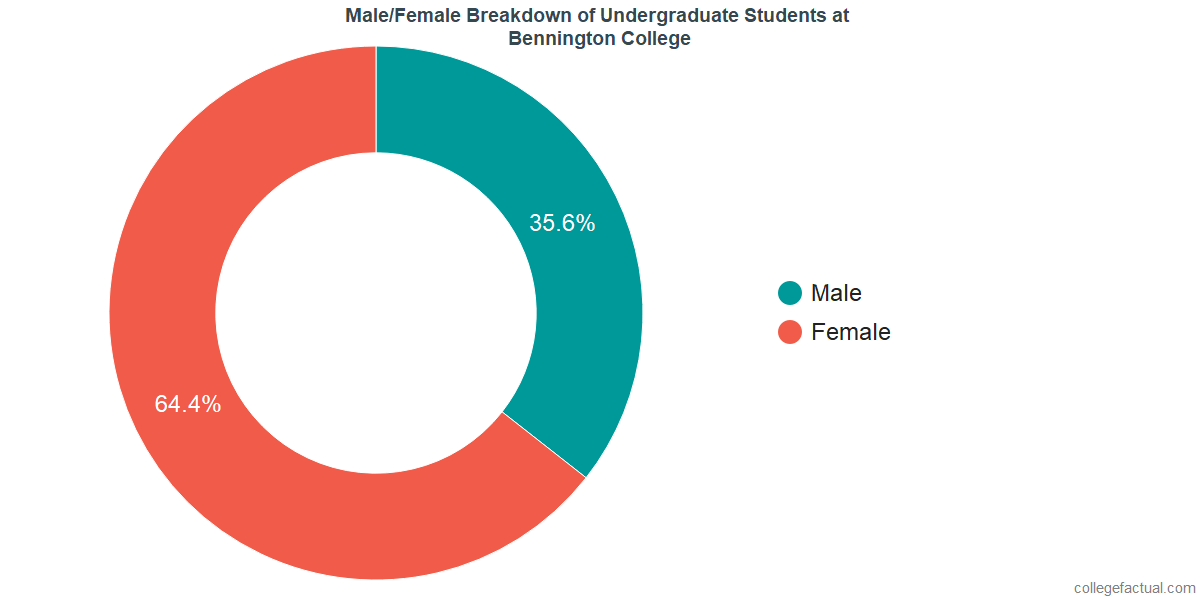 Male/Female Diversity of Undergraduates at Bennington College