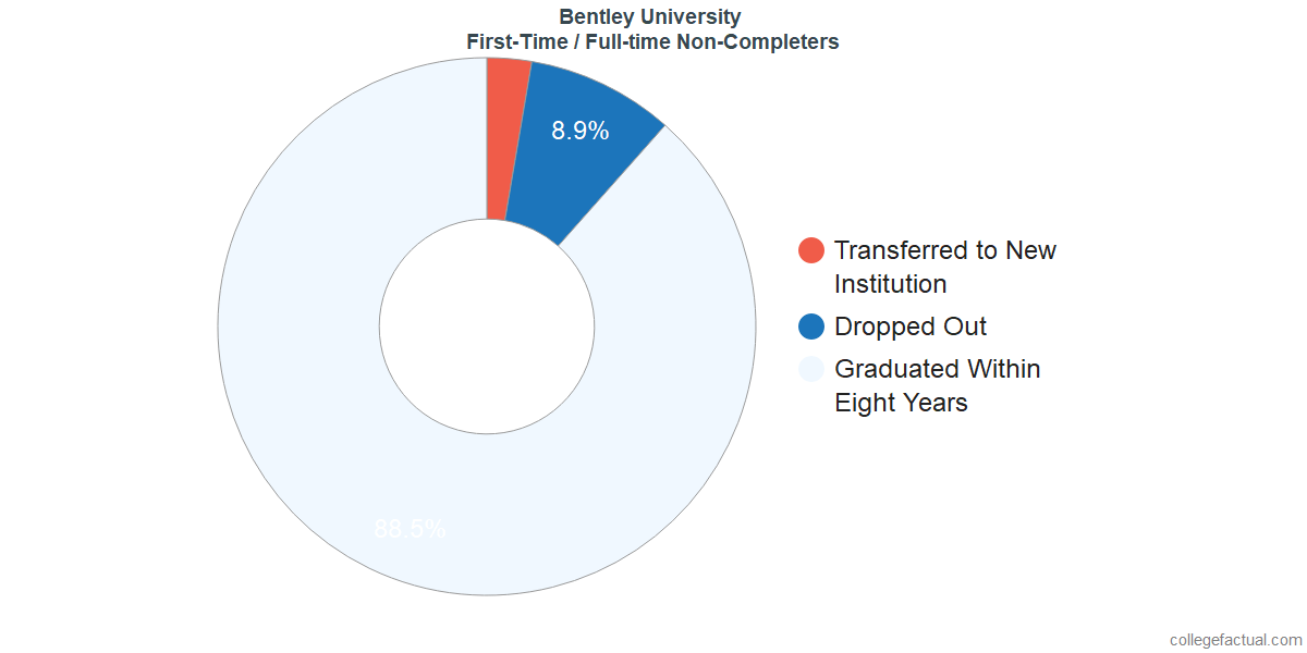 Non-completion rates for first-time / full-time students at Bentley University