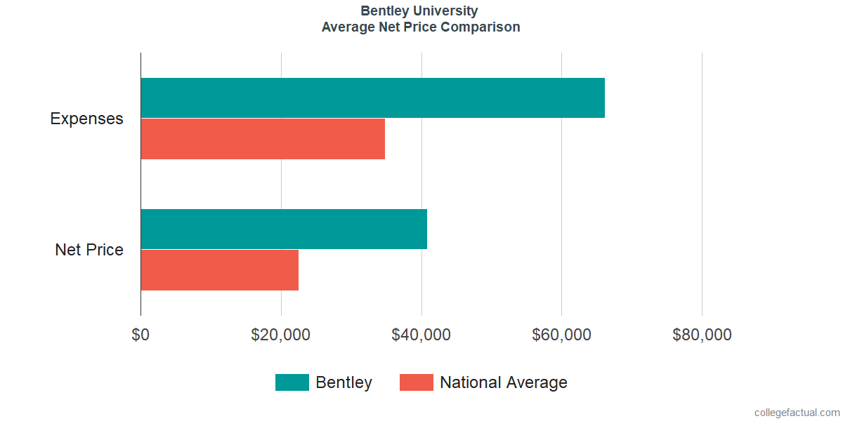 Net Price Comparisons at Bentley University