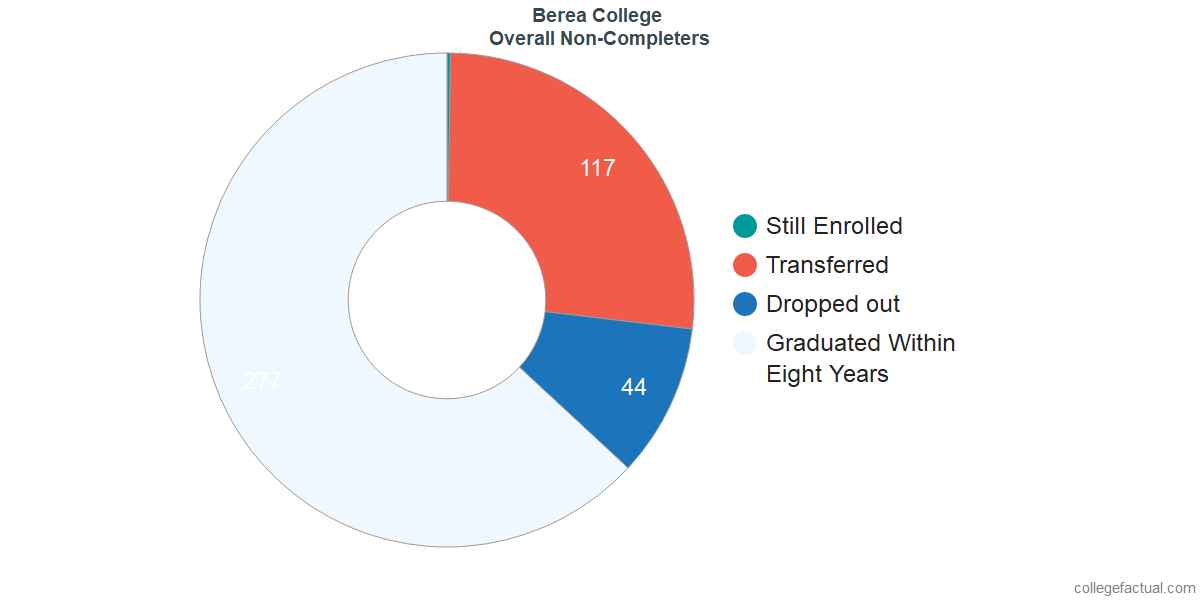 outcomes for students who failed to graduate from Berea College