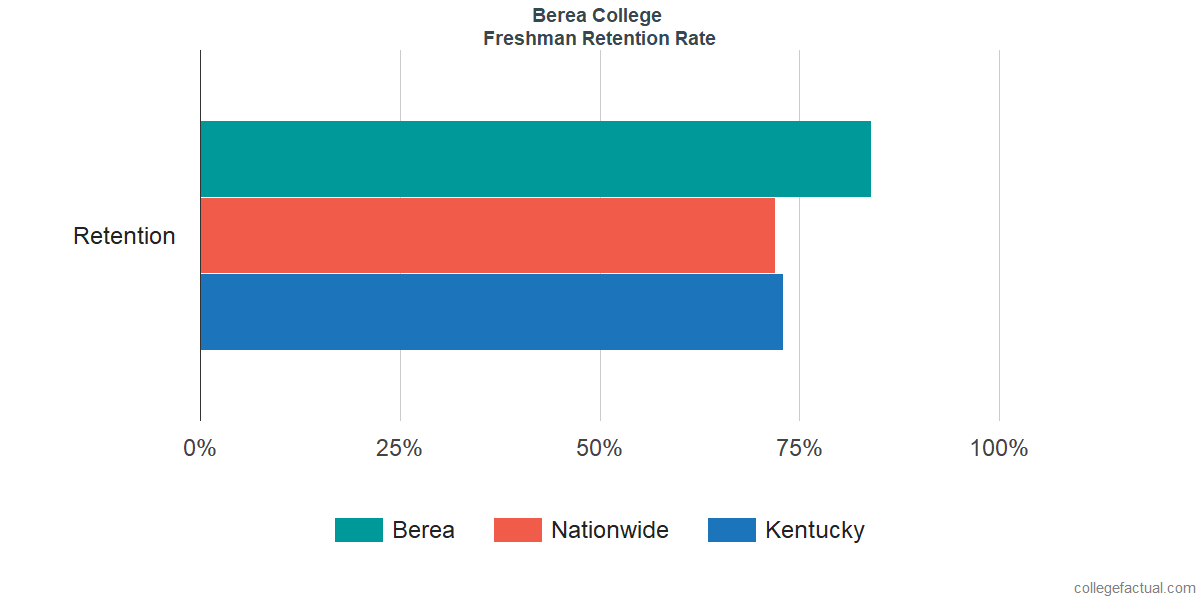Freshman Retention Rate at Berea College