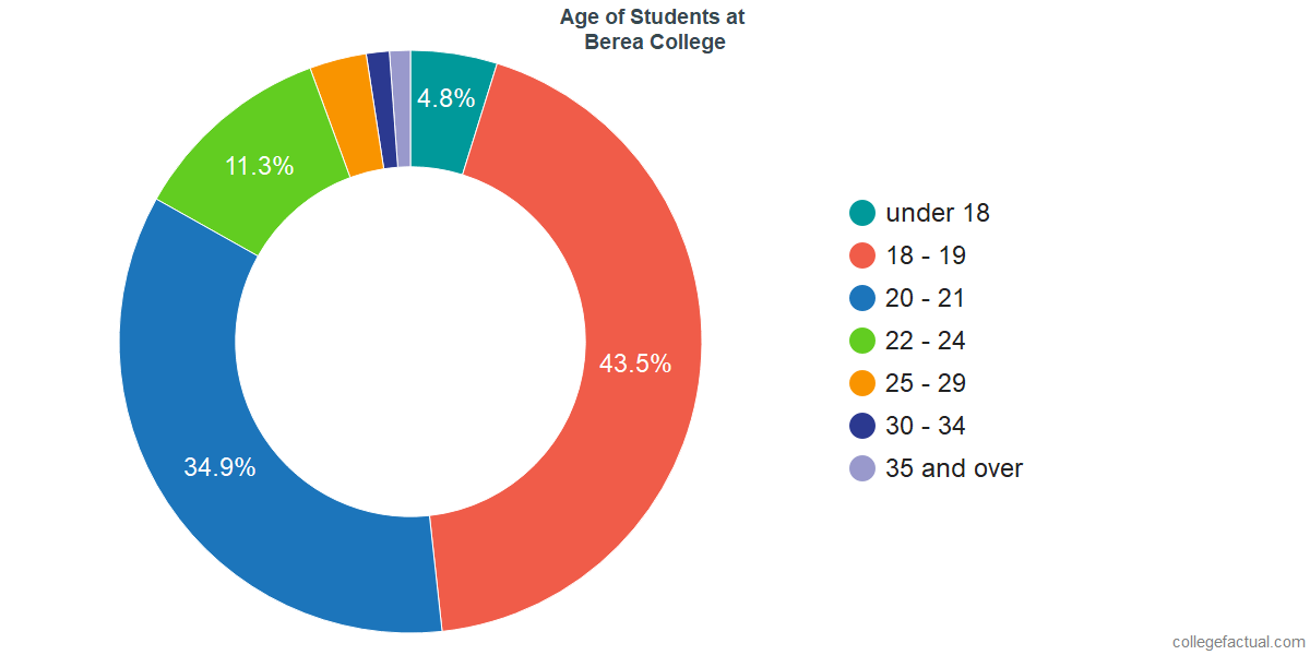 Age of Undergraduates at Berea College