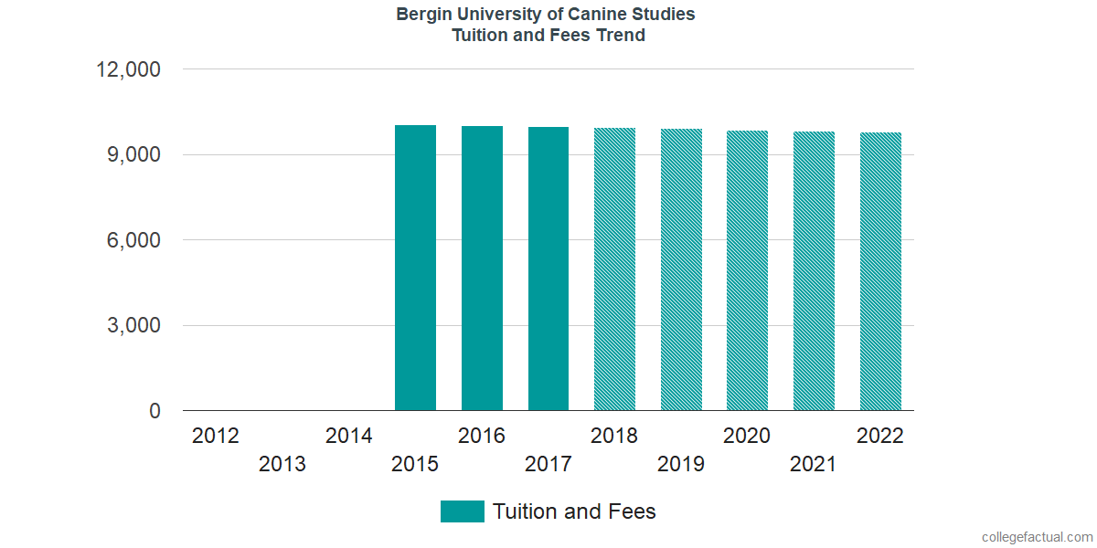 Tuition and Fees Trends at Bergin University of Canine Studies