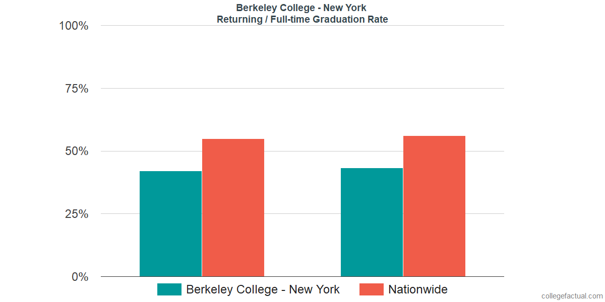 Graduation rates for returning / full-time students at Berkeley College - New York