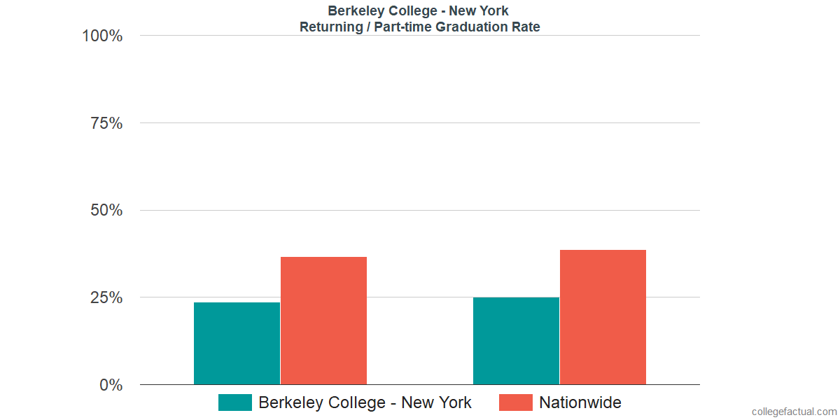 Graduation rates for returning / part-time students at Berkeley College - New York