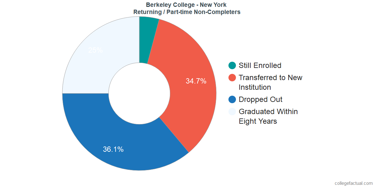 Non-completion rates for returning / part-time students at Berkeley College - New York