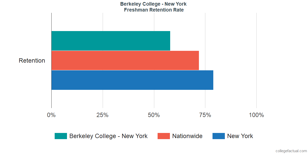 Berkeley College - New YorkFreshman Retention Rate